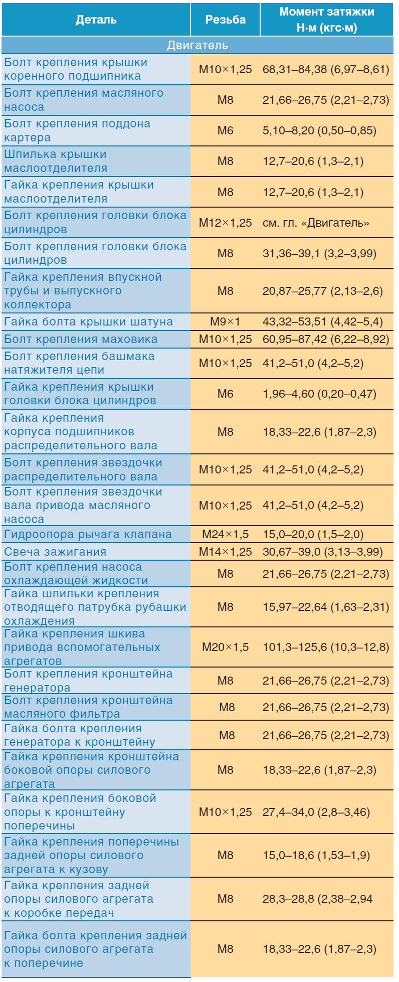 Моменты затяжки ответственных резьбовых соединений Шевроле Нива